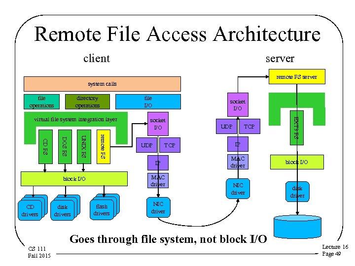 Remote File Access Architecture client server remote FS server system calls file operations directory