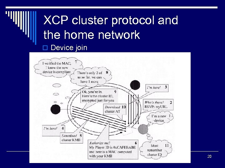 XCP cluster protocol and the home network o Device join 20