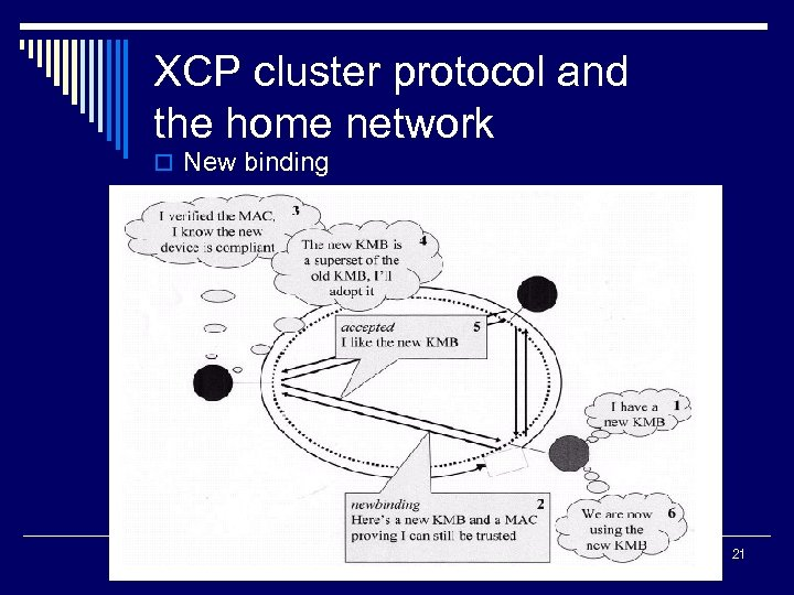 XCP cluster protocol and the home network o New binding 21