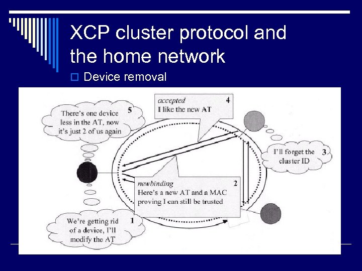 XCP cluster protocol and the home network o Device removal 22