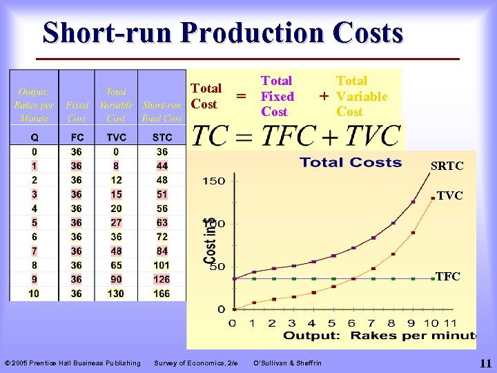 Short-run Production Costs Total Cost = Total Fixed Cost + Total Variable Cost SRTC