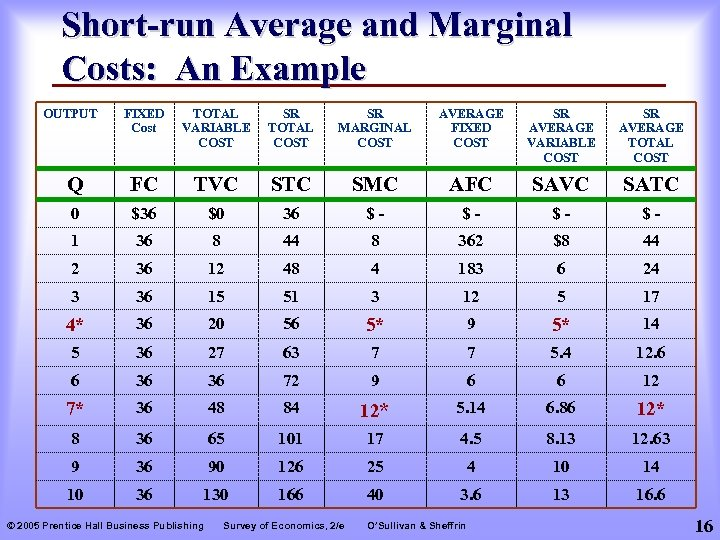 Short-run Average and Marginal Costs: An Example OUTPUT FIXED Cost TOTAL VARIABLE COST SR