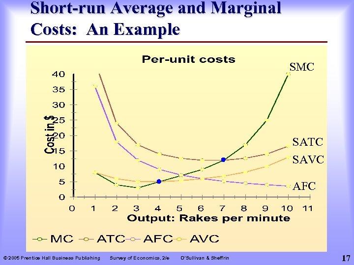 Short-run Average and Marginal Costs: An Example SMC SATC SAVC AFC © 2005 Prentice