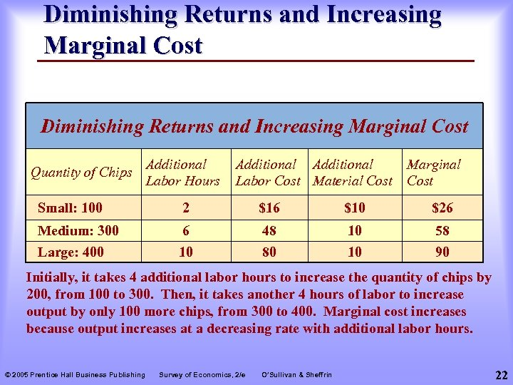 Diminishing Returns and Increasing Marginal Cost Quantity of Chips Additional Labor Hours Additional Labor