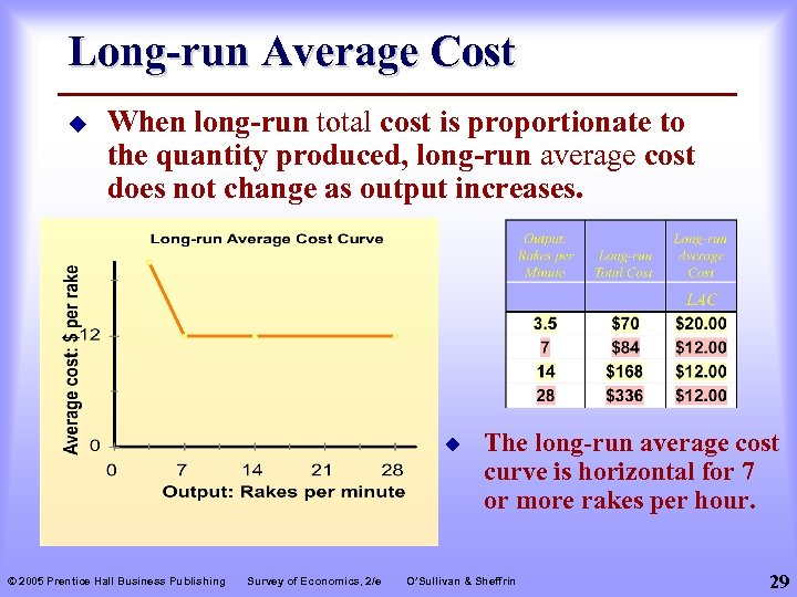 Long-run Average Cost u When long-run total cost is proportionate to the quantity produced,