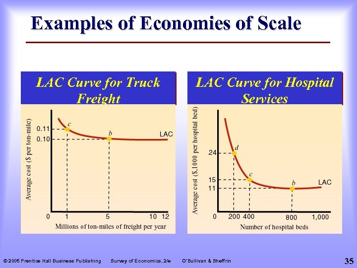 Examples of Economies of Scale LAC Curve for Truck Freight © 2005 Prentice Hall