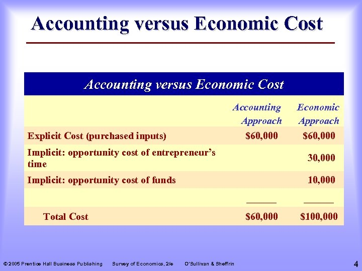 Accounting versus Economic Cost Accounting Approach Explicit Cost (purchased inputs) $60, 000 Economic Approach