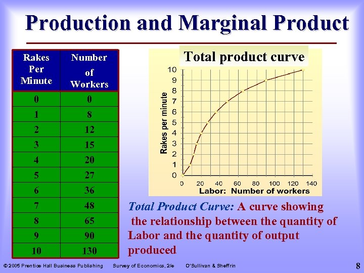 Production and Marginal Product Rakes Per Minute Total product curve Number 0 1 of