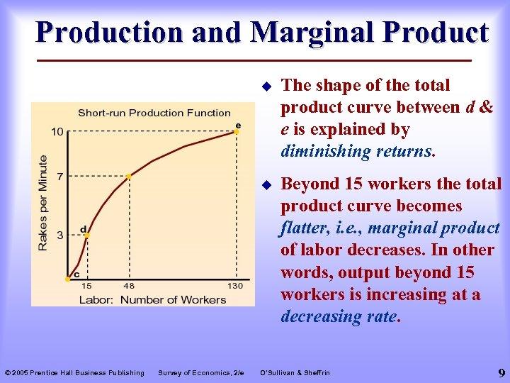 Production and Marginal Product u u © 2005 Prentice Hall Business Publishing Survey of
