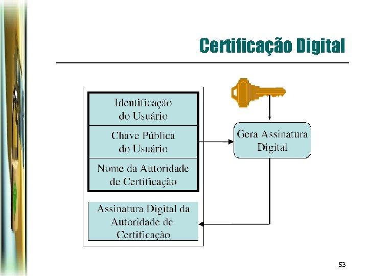 Certificação Digital 53