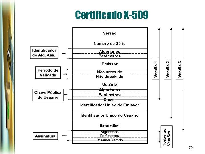 Certificado X-509 Versão Número de Série Período de Validade Não antes de Não depois