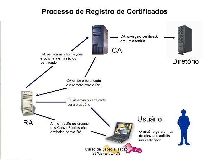 Processo de Registro de Certificados CA divulga o certificado em um diretório CA RA