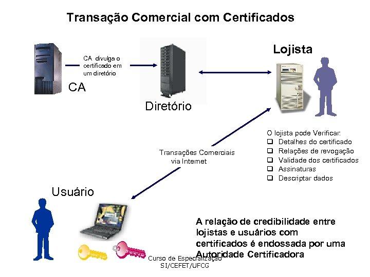 Transação Comercial com Certificados Lojista CA divulga o certificado em um diretório CA Diretório