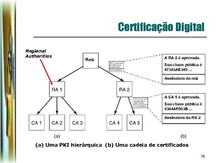 Certificação Digital Regional Authorities Raiz A RA 2 é aprovada. Sua chave pública é