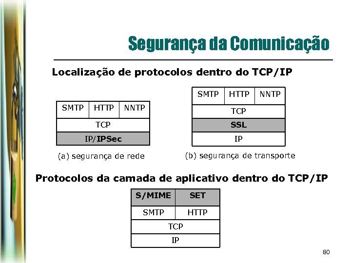 Segurança da Comunicação Localização de protocolos dentro do TCP/IP SMTP HTTP NNTP TCP SSL