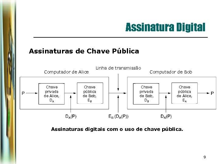 Assinatura Digital Assinaturas de Chave Pública Computador de Alice Chave privada de Alice, DA