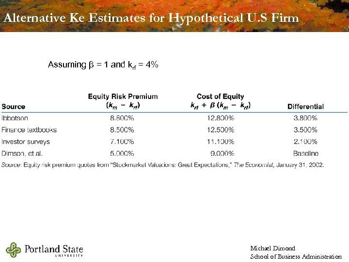 Alternative Ke Estimates for Hypothetical U. S Firm Assuming β = 1 and krf