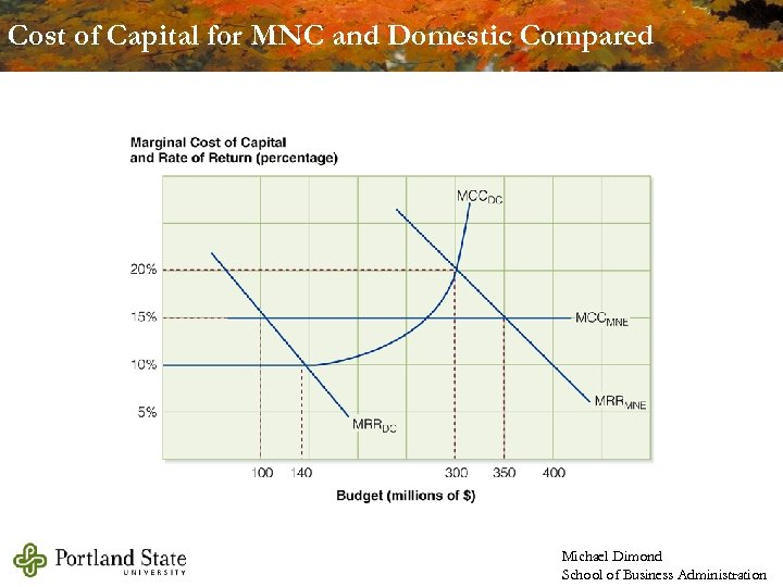 Cost of Capital for MNC and Domestic Compared Michael Dimond School of Business Administration