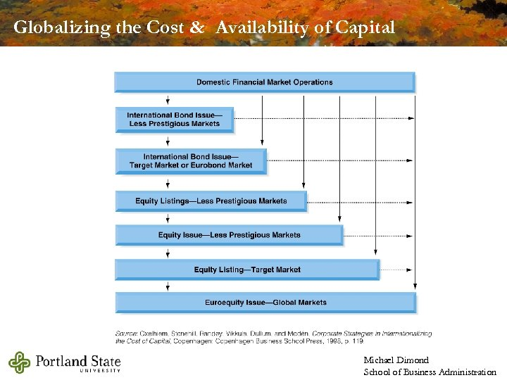 Globalizing the Cost & Availability of Capital Michael Dimond School of Business Administration