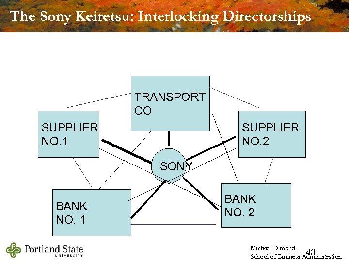 The Sony Keiretsu: Interlocking Directorships TRANSPORT CO SUPPLIER NO. 1 SUPPLIER NO. 2 SONY