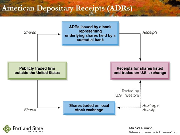 American Depositary Receipts (ADRs) Michael Dimond School of Business Administration