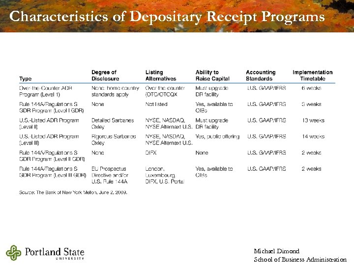 Characteristics of Depositary Receipt Programs Michael Dimond School of Business Administration