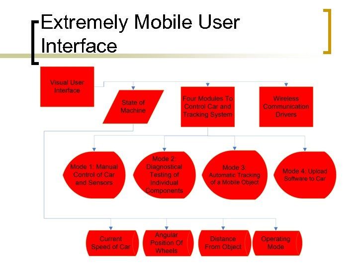 Extremely Mobile User Interface