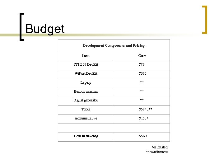 Budget Development Components and Pricing Item Cost STK 500 Dev. Kit $80 Wi. Port