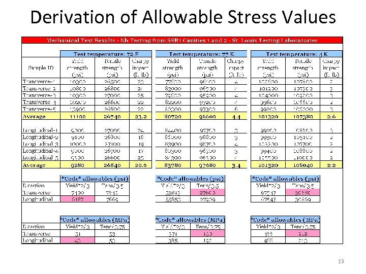 Derivation of Allowable Stress Values 13