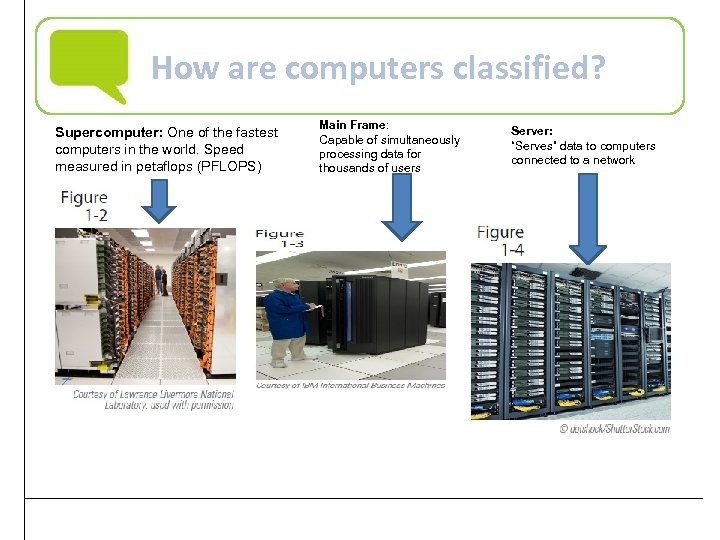 How are computers classified? Supercomputer: One of the fastest computers in the world. Speed
