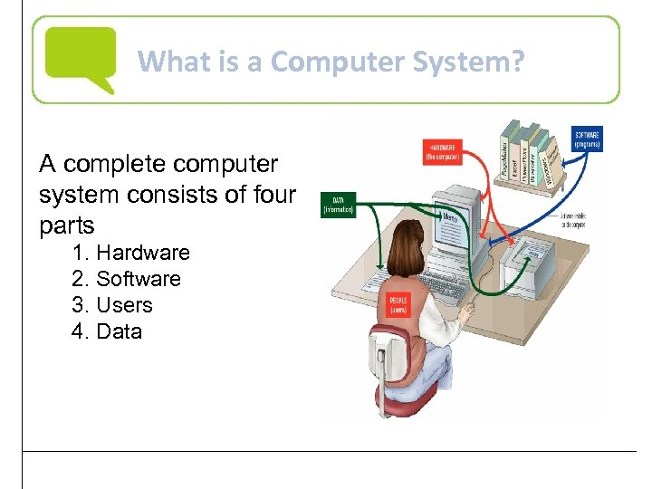 What is a Computer System? A complete computer system consists of four parts 1.