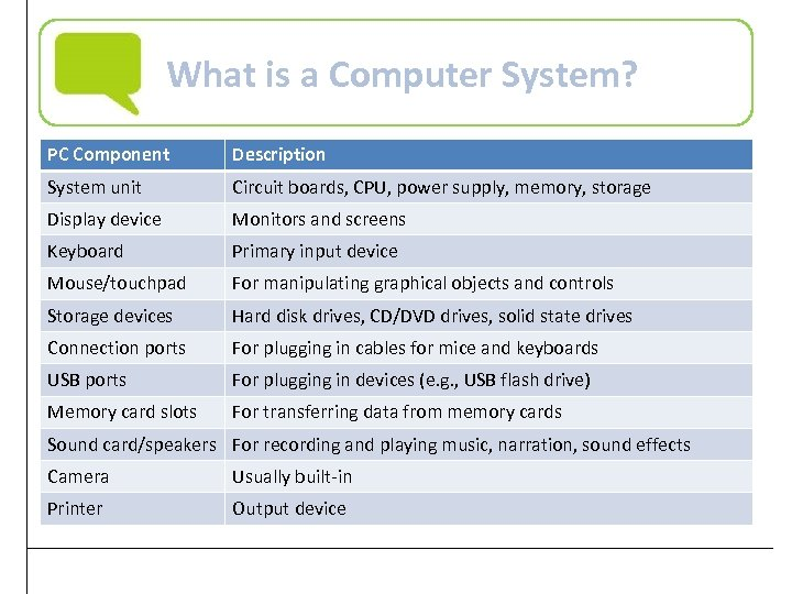 What is a Computer System? PC Component Description System unit Circuit boards, CPU, power