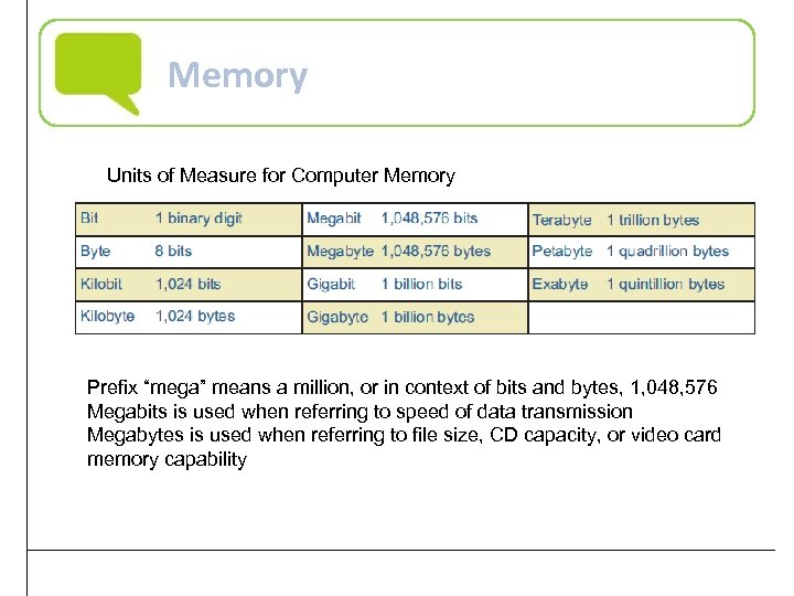 """Memory Units of Measure for Computer Memory Prefix """"mega"""" means a million, or in"""