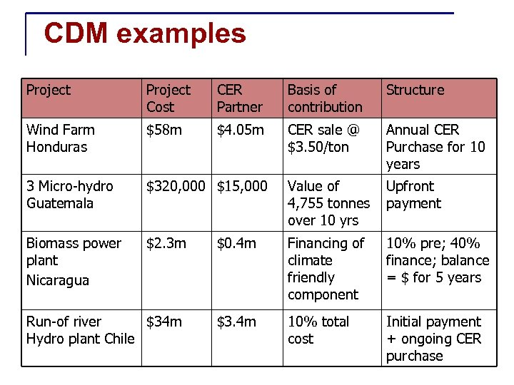 CDM examples Project Cost CER Partner Basis of contribution Structure Wind Farm Honduras $58