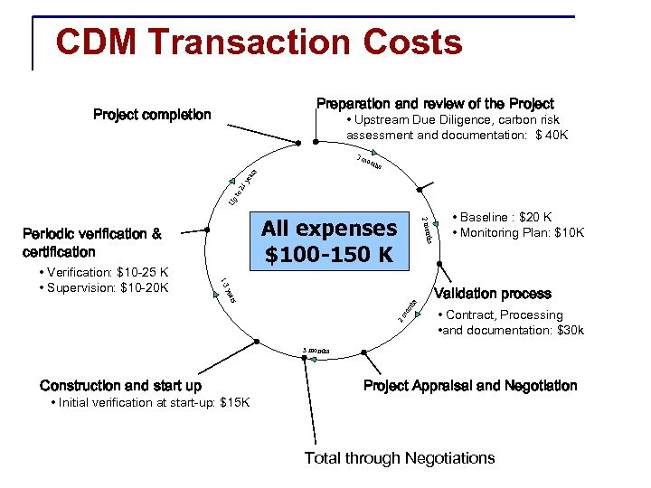 CDM Transaction Costs Preparation and review of the Project completion • Upstream Due Diligence,