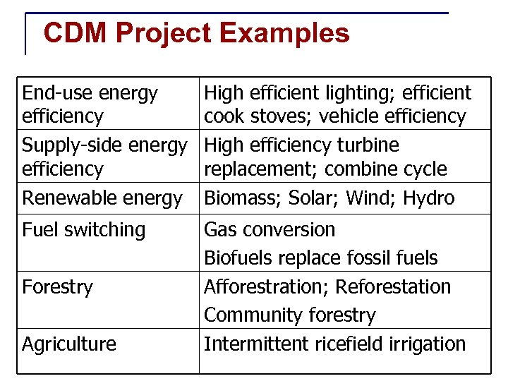 CDM Project Examples End-use energy efficiency Supply-side energy efficiency Renewable energy High efficient lighting;