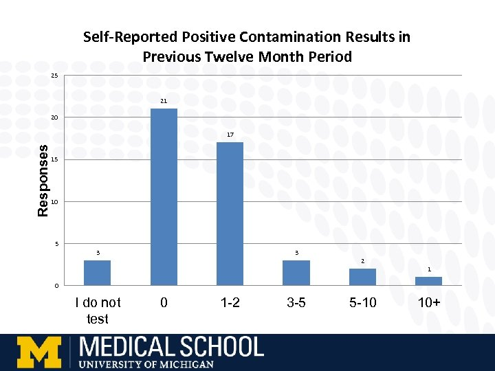 Self-Reported Positive Contamination Results in Previous Twelve Month Period 25 21 20 Responses 17