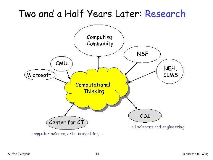 Two and a Half Years Later: Research Computing Community NSF CMU NEH, ILMS Microsoft