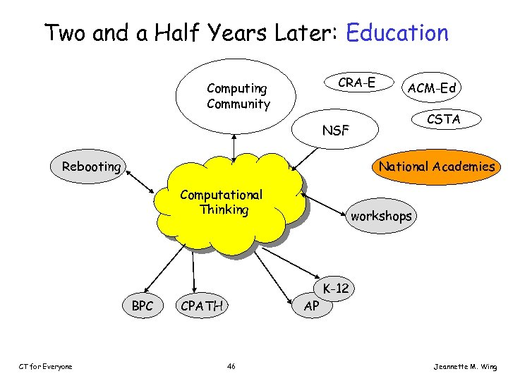 Two and a Half Years Later: Education CRA-E Computing Community ACM-Ed CSTA NSF Rebooting