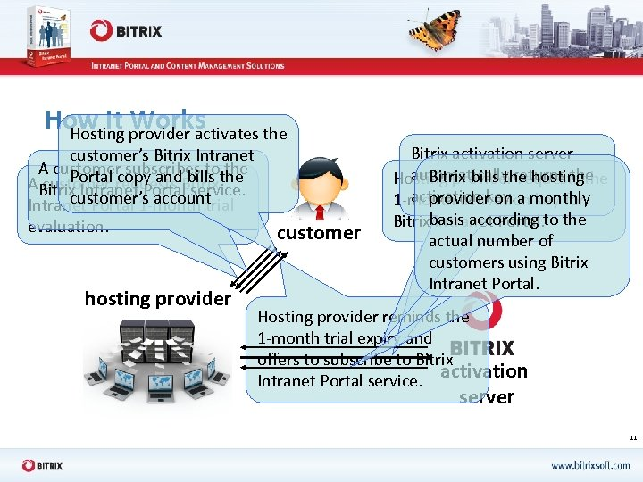 How It provider activates the Works Hosting customer's Bitrix Intranet A customer subscribes tothe