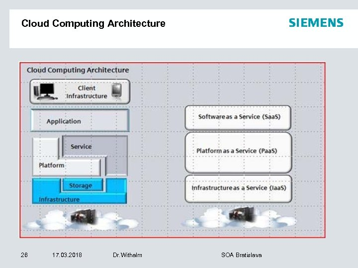 Cloud Computing Architecture 26 17. 03. 2018 Dr. Withalm SOA Bratislava