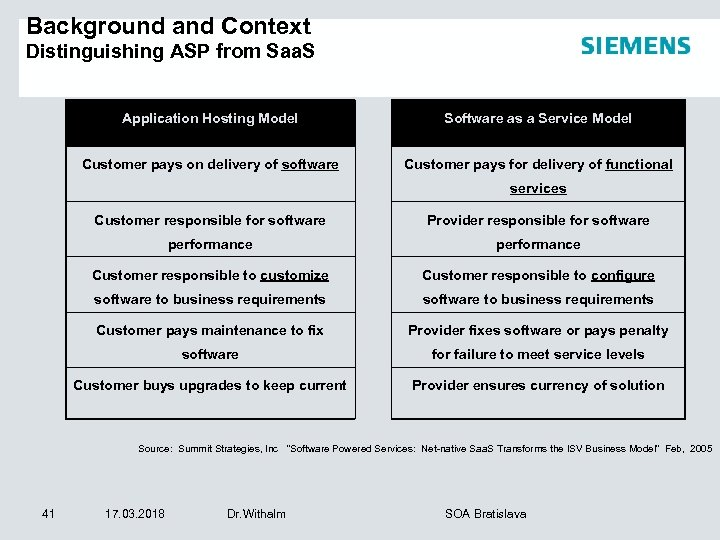 Background and Context Distinguishing ASP from Saa. S Application Hosting Model Software as a