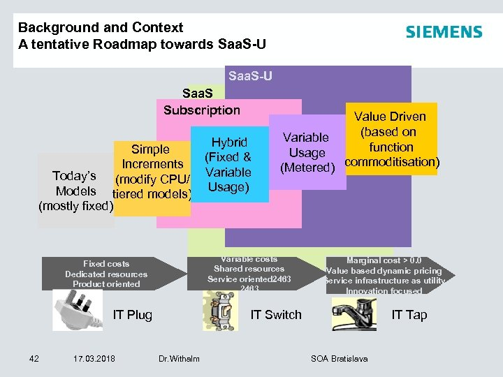 Background and Context A tentative Roadmap towards Saa. S-U Saa. S Subscription Simple Increments