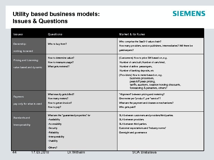 Utility based business models: Issues & Questions Issues Questions Ownership: Market & its Rules