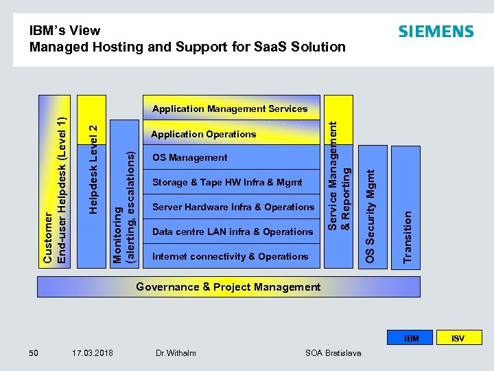 IBM's View Managed Hosting and Support for Saa. S Solution Server Hardware Infra &