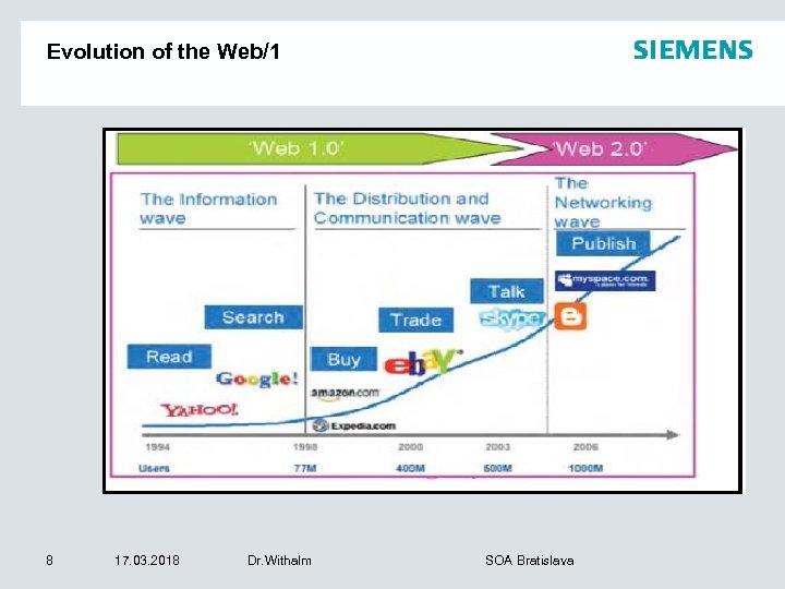 Evolution of the Web/1 8 17. 03. 2018 Dr. Withalm SOA Bratislava