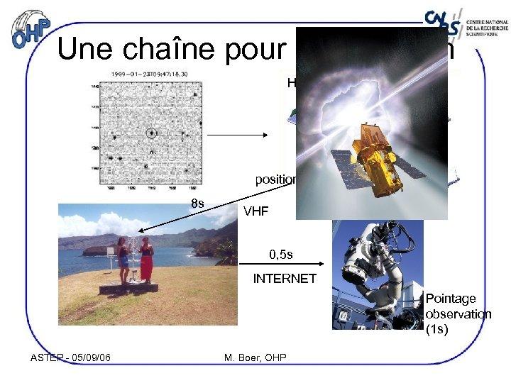 Une chaîne pour la détection HETE position 8 s VHF 0, 5 s INTERNET