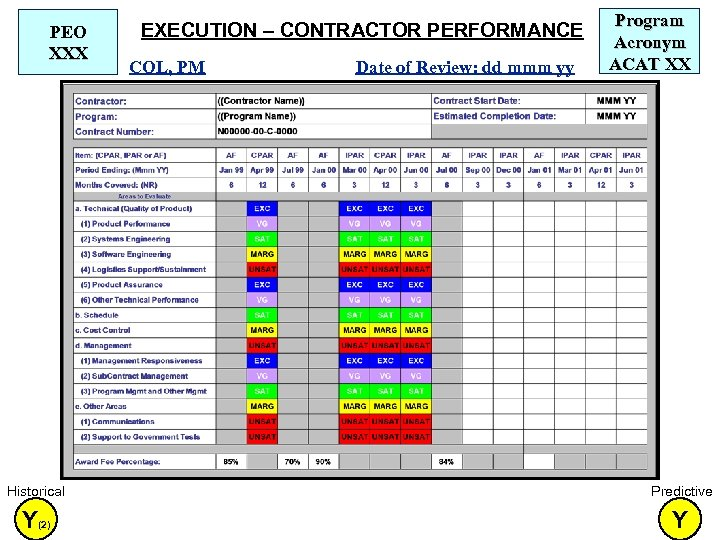 PEO XXX EXECUTION – CONTRACTOR PERFORMANCE COL, PM Date of Review: dd mmm yy