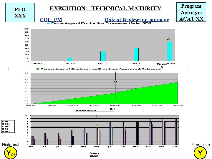 Program Acronym ACAT XX EXECUTION – TECHNICAL MATURITY PEO XXX COL, PM Date of