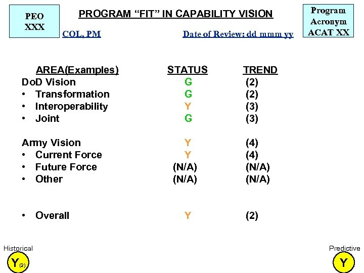 "PEO XXX PROGRAM ""FIT"" IN CAPABILITY VISION COL, PM AREA(Examples) Do. D Vision •"